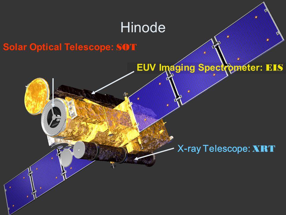 2007/12/08-10Hinode Workshop in China2 0.2-0.3 秒角という超高空間分解能 で、太陽表面の磁場ベクトルを精 密計測 約1秒角の高解像度で、コロナの構造 やそのダイナミックな変動を観測 コロナの物質が出す極端紫外線を撮像・分 光し、コロナ物質の密度・温度・流