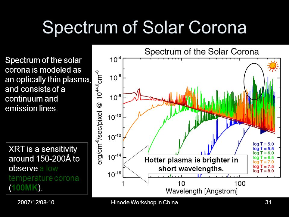 2007/12/08-10Hinode Workshop in China31 Spectrum of Solar Corona Hotter plasma is brighter in short wavelengths.