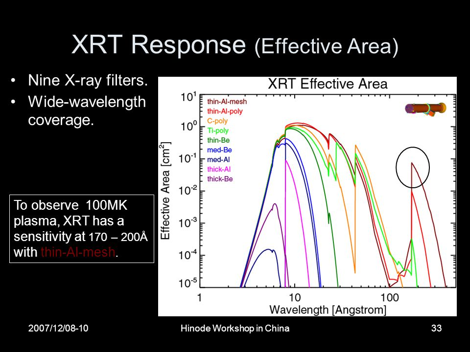 2007/12/08-10Hinode Workshop in China33 XRT Response (Effective Area) Nine X-ray filters.