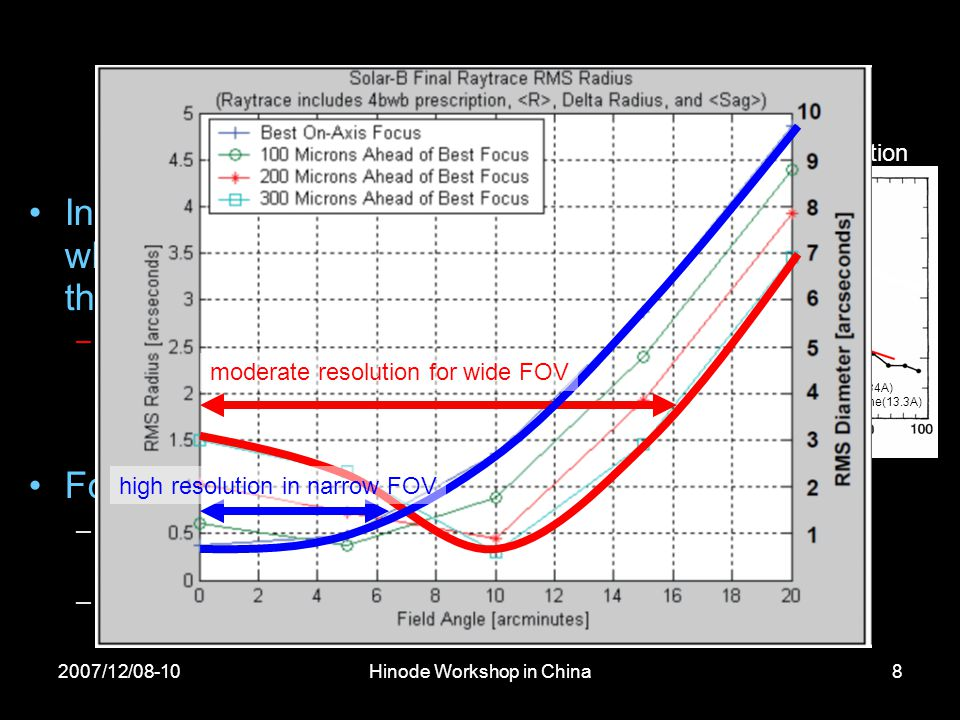 2007/12/08-10Hinode Workshop in China8 Optical Performance Increased spatial resolution while maintaining FOV covering the whole Sun –~3 times higher (1 arcsec pixel size) than Yohkoh/SXT = highest ever achieved for soft X-ray telescopes for the Sun.