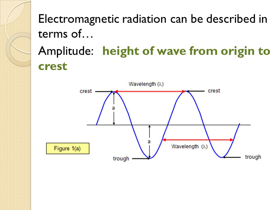 Atoms can be identified by the light emit.The atomic spectrum is like an element's barcode .