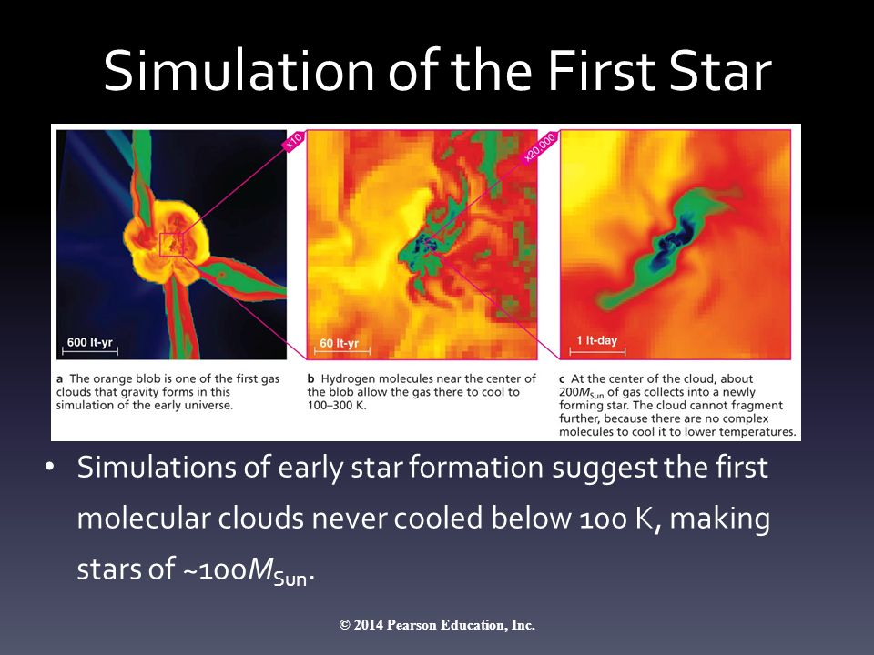 Simulation of the First Star Simulations of early star formation suggest the first molecular clouds never cooled below 100 K, making stars of ~100M Sun.