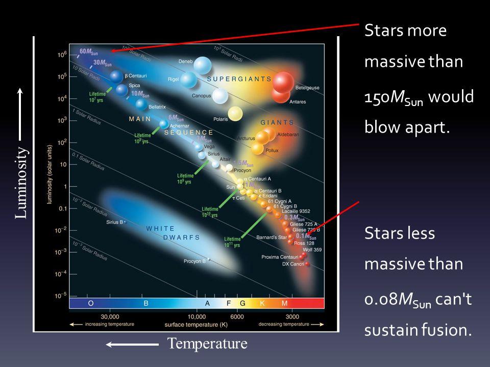 Stars more massive than 150M Sun would blow apart. Stars less massive than 0.08M Sun can't sustain fusion. Temperature Luminosity