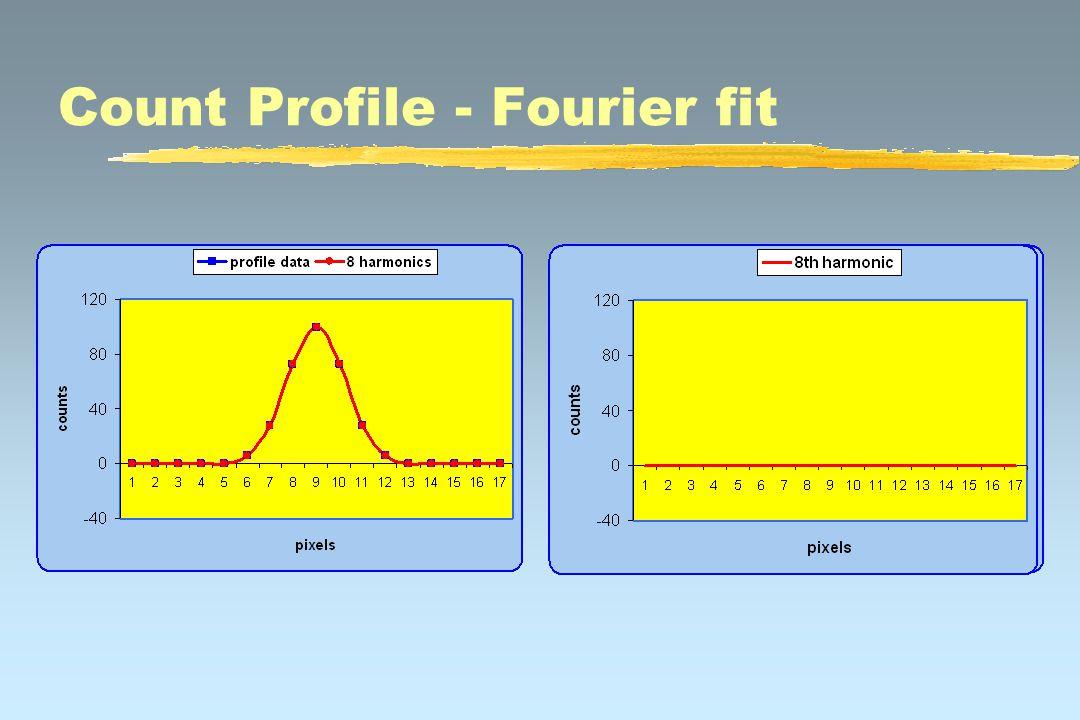 2D Filter of a Duck 2D Fourier transform Inverse Fourier