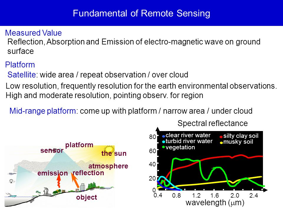 Fundamental of Remote Sensing Measured Value Reflection, Absorption and Emission of electro-magnetic wave on ground surface platform sensor the sun atmosphere object reflection emission clear river water turbid river water vegetation silty clay soil musky soil 20 40 60 80 0 0.4 0.8 1.21.6 2.0 2.4 wavelength (  m) Spectral reflectance Platform Satellite: wide area / repeat observation / over cloud Low resolution, frequently resolution for the earth environmental observations.