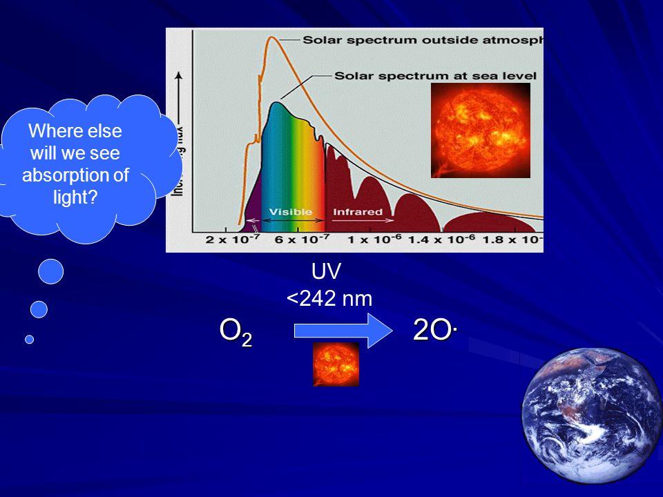 O 2 2O. O 2 2O. UV <242 nm Where else will we see absorption of light?