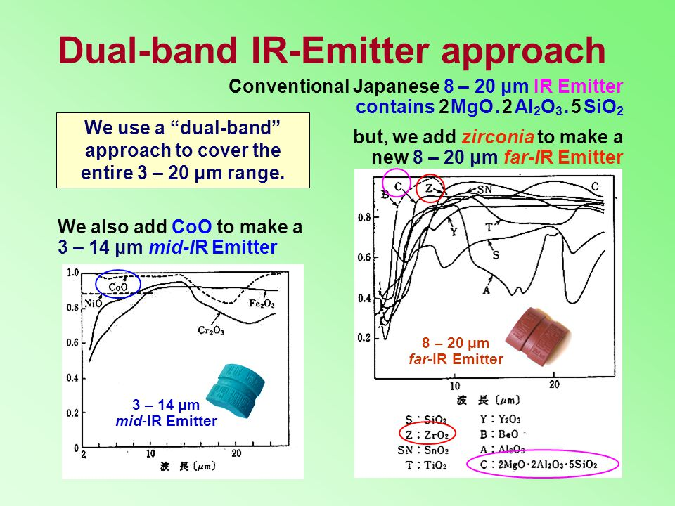 Dual-band IR-Emitter approach Conventional Japanese 8 – 20 μm IR Emitter contains 2 MgO.