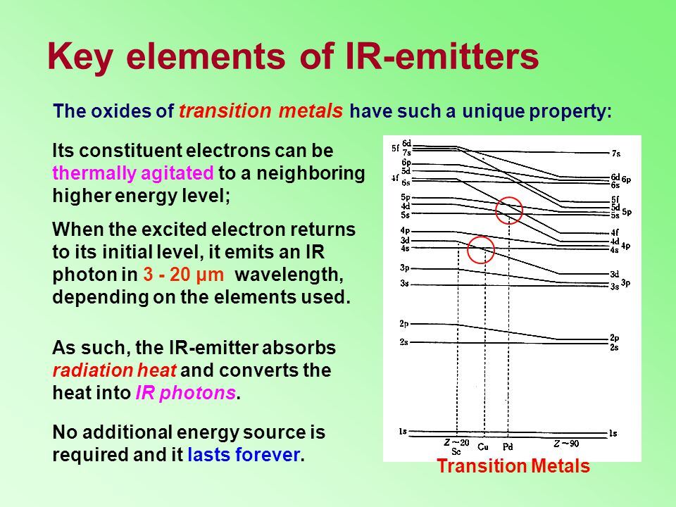 Key elements of IR-emitters Transition Metals When the excited electron returns to its initial level, it emits an IR photon in 3 - 20 μm wavelength, depending on the elements used.