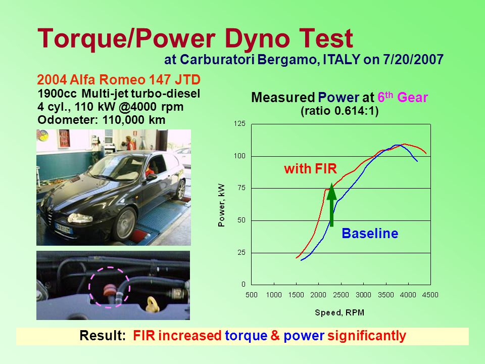 Torque/Power Dyno Test 1900cc Multi-jet turbo-diesel 4 cyl., 110 kW @4000 rpm Odometer: 110,000 km at Carburatori Bergamo, ITALY on 7/20/2007 Result: FIR increased torque & power significantly Measured Power at 6 th Gear (ratio 0.614:1) with FIR Baseline 2004 Alfa Romeo 147 JTD