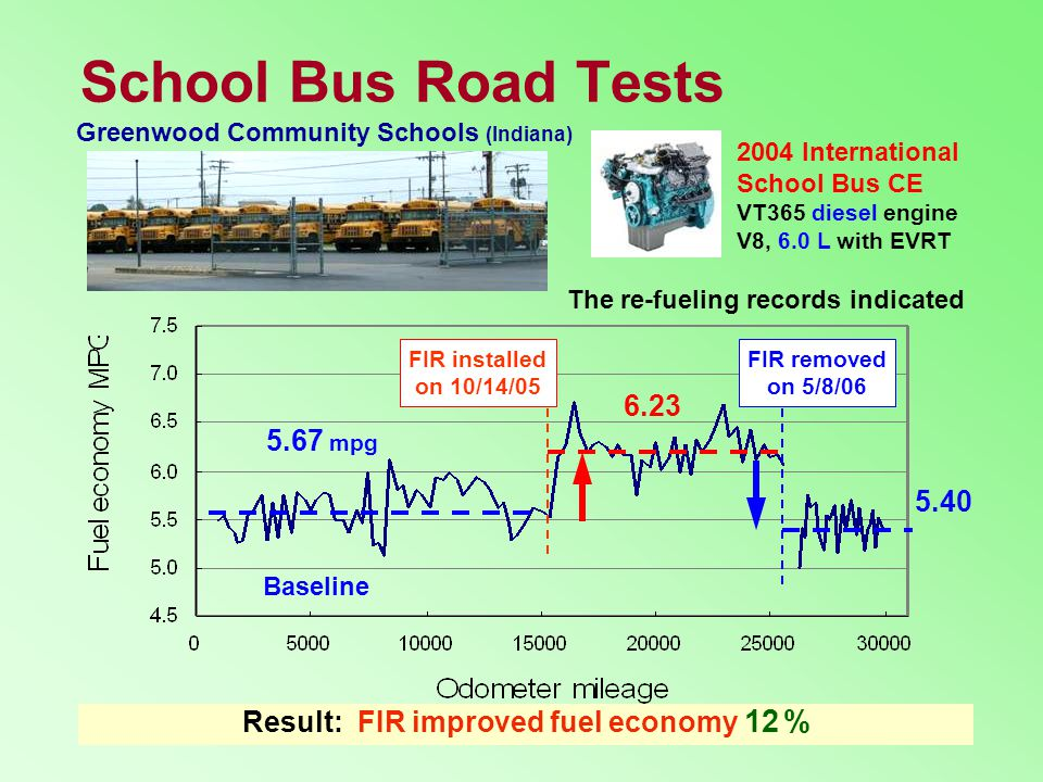 School Bus Road Tests FIR installed on 10/14/05 FIR removed on 5/8/06 2004 International School Bus CE VT365 diesel engine V8, 6.0 L with EVRT 6.23 5.67 mpg 5.40 Result: FIR improved fuel economy 12 % Greenwood Community Schools (Indiana) The re-fueling records indicated Baseline