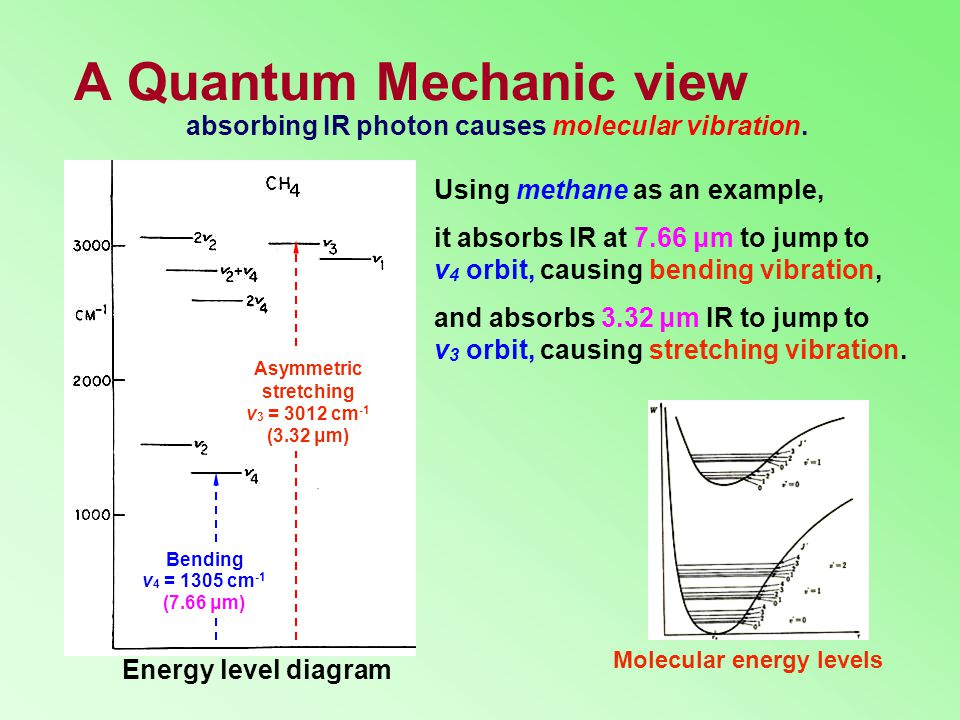 A Quantum Mechanic view it absorbs IR at 7.66 μm to jump to v 4 orbit, causing bending vibration, Molecular energy levels absorbing IR photon causes molecular vibration.