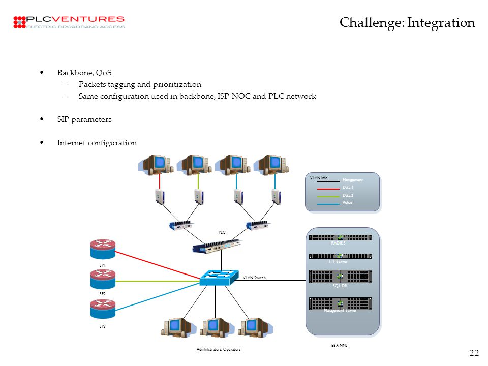 22 Backbone, QoS –Packets tagging and prioritization –Same configuration used in backbone, ISP NOC and PLC network SIP parameters Internet configuration Challenge: Integration PLC VLAN Info Management Data 1 Data 2 Voice RADIUS FTP Server SQL DB Management Server EBA NMS SP1 SP2 SP3 VLAN Switch Administrators, Operators