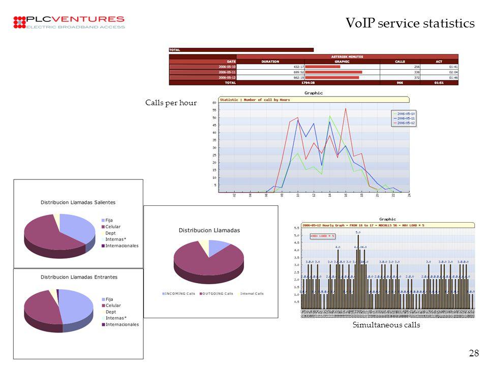 28 VoIP service statistics Simultaneous calls Calls per hour