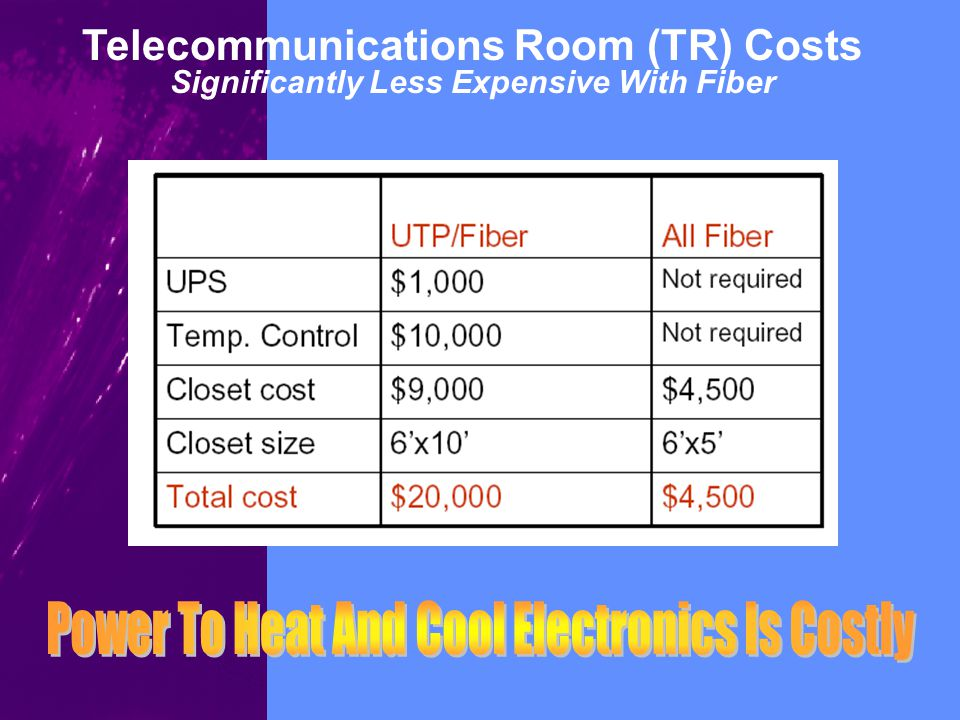 Telecommunications Room (TR) Costs Significantly Less Expensive With Fiber
