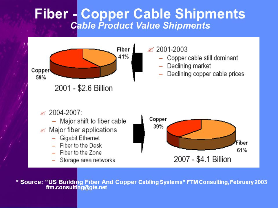 Fiber - Copper Cable Shipments Cable Product Value Shipments * Source: US Building Fiber And Copper Cabling Systems FTM Consulting, February 2003 ftm.consulting@gte.net