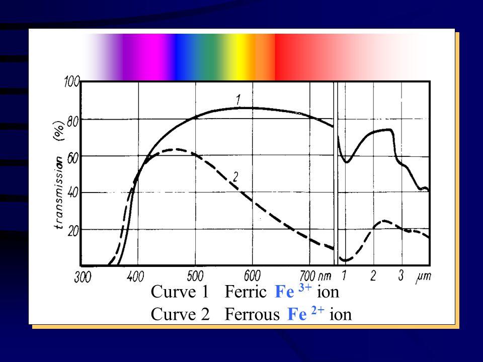 Curve 1 Ferric Fe 3+ ion Curve 2 Ferrous Fe 2+ ion