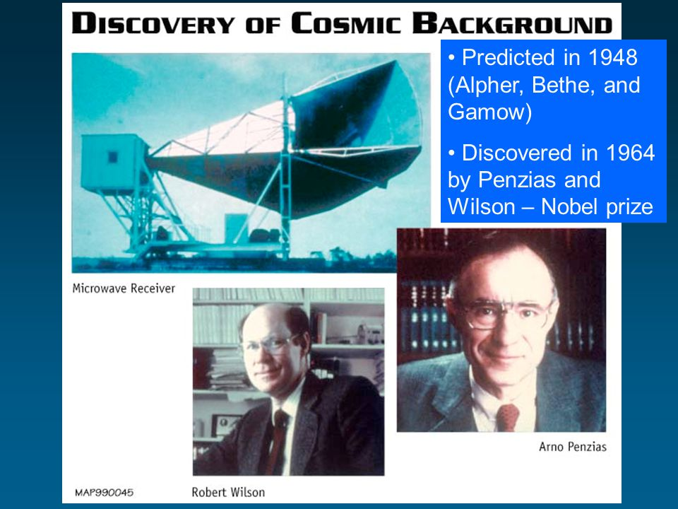 Predicted in 1948 (Alpher, Bethe, and Gamow) Discovered in 1964 by Penzias and Wilson – Nobel prize