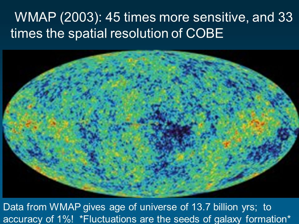 WMAP (2003): 45 times more sensitive, and 33 times the spatial resolution of COBE Data from WMAP gives age of universe of 13.7 billion yrs; to accuracy of 1%.