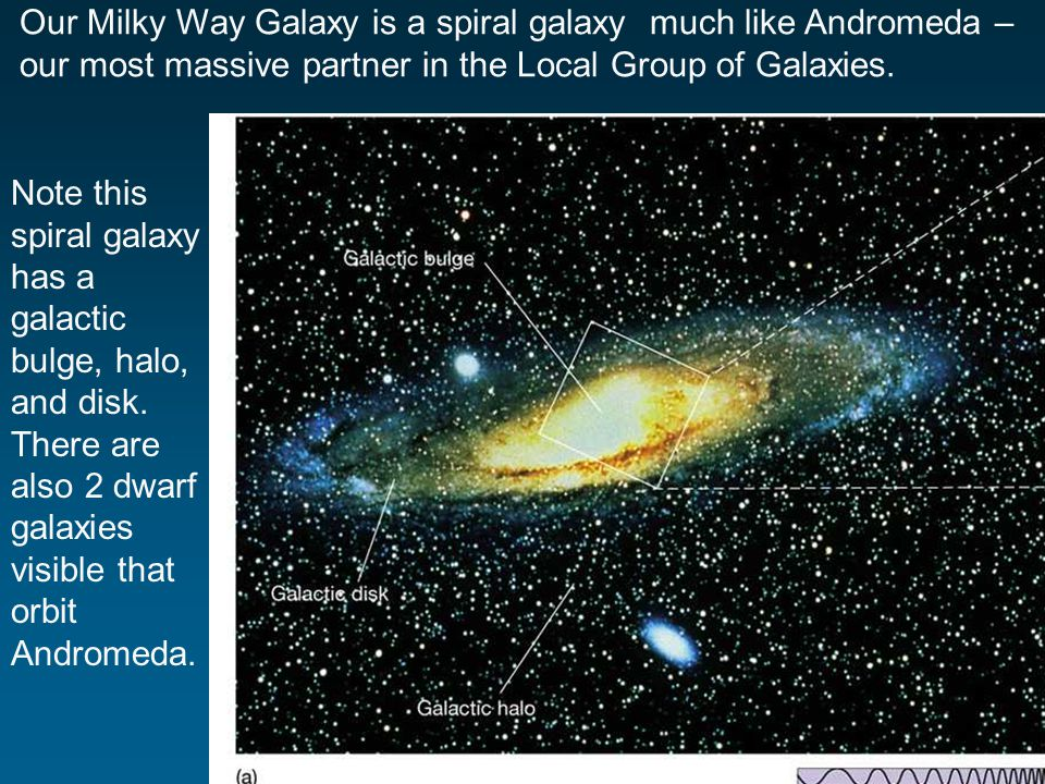 Our Milky Way Galaxy is a spiral galaxy much like Andromeda – our most massive partner in the Local Group of Galaxies.