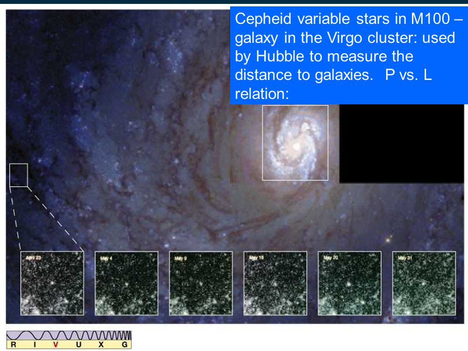 Hubble Diagram (1929): all galaxies receed from us.