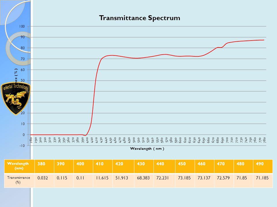 Wavelength (nm) 380390400410420430440450460470480490 Transmirrance (%) 0.0320.1150.1111.61551.91368.38372.23173.18573.13772.57971.8571.185