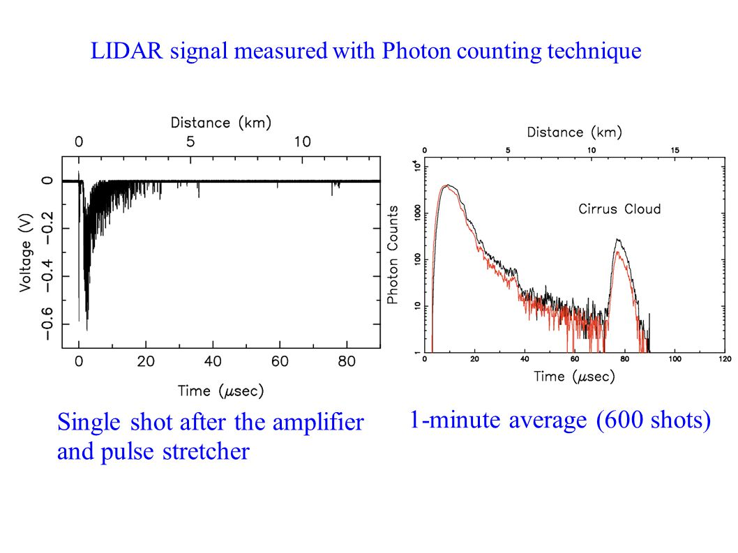 LIDAR signal measured with Photon counting technique Single shot after the amplifier and pulse stretcher 1-minute average (600 shots)