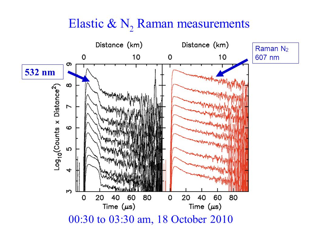 532 nm Raman N 2 607 nm Elastic & N 2 Raman measurements 00:30 to 03:30 am, 18 October 2010