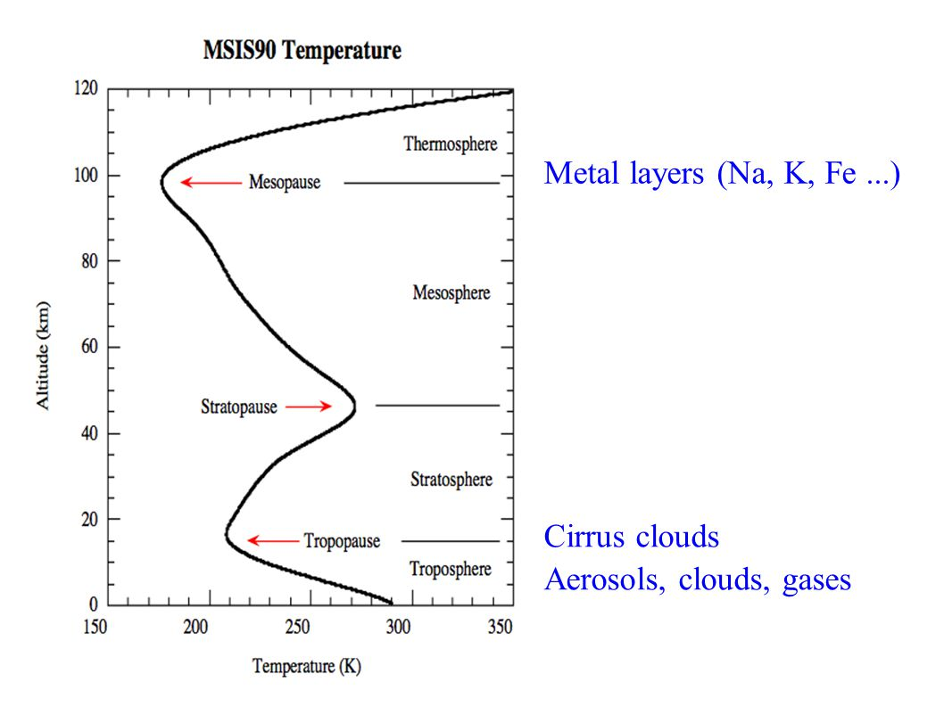 Metal layers (Na, K, Fe...) Aerosols, clouds, gases Cirrus clouds