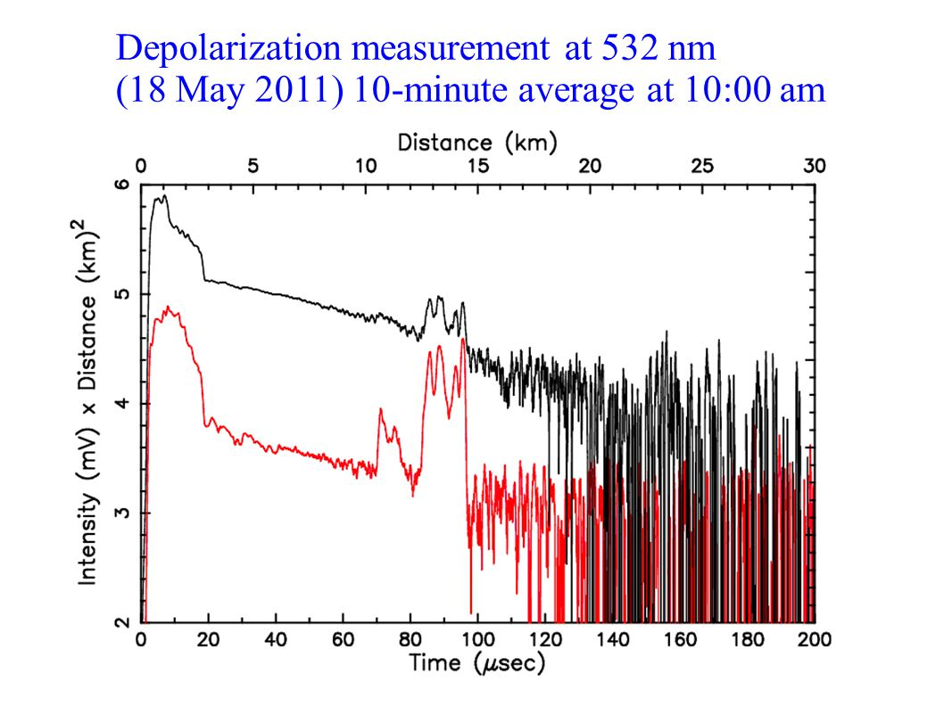 Depolarization measurement at 532 nm (18 May 2011) 10-minute average at 10:00 am