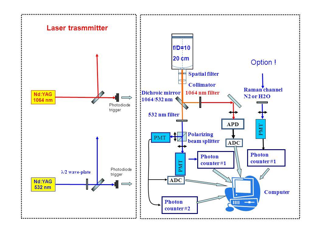 Comparison between elastic and N 2 Raman signal