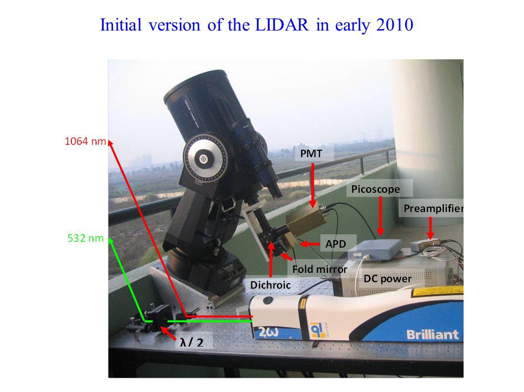 Elastic & H 2 O Raman measurements H 2 O Raman at 660 nm 532 nm