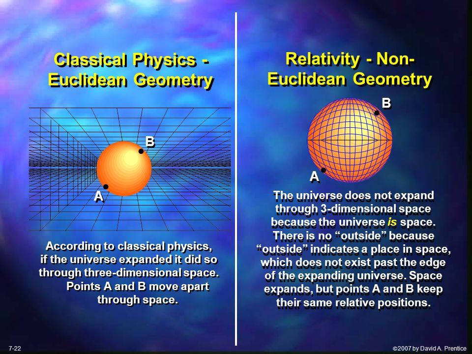  2007 by David A. Prentice Classical Physics - Euclidean Geometry According to classical physics, if the universe expanded it did so through three-d
