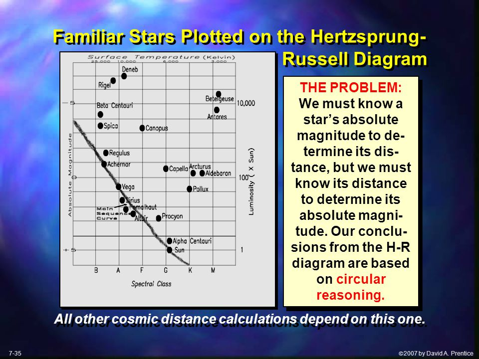  2007 by David A. Prentice Familiar Stars Plotted on the Hertzsprung- Russell Diagram THE PROBLEM: We must know a star's absolute magnitude to de- t