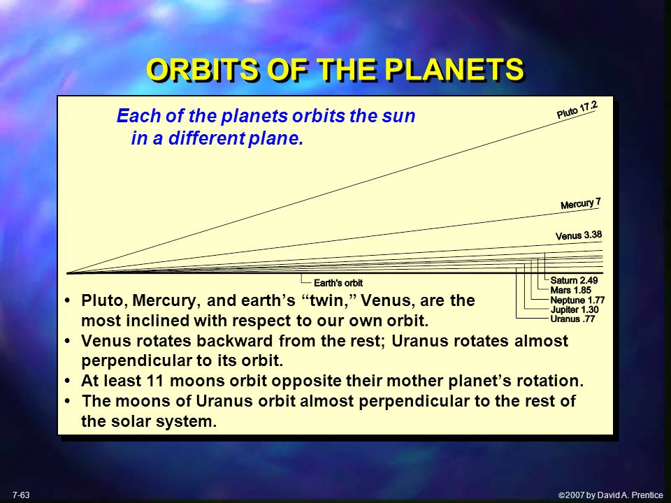 " 2007 by David A. Prentice ORBITS OF THE PLANETS Each of the planets orbits the sun in a different plane. Pluto, Mercury, and earth's ""twin,"" Venus,"
