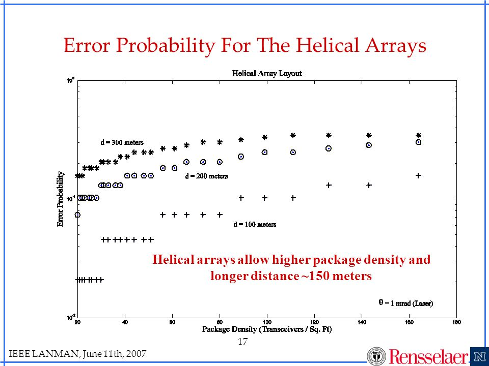 IEEE LANMAN, June 11th, 2007 17 Error Probability For The Helical Arrays Helical arrays allow higher package density and longer distance ~150 meters