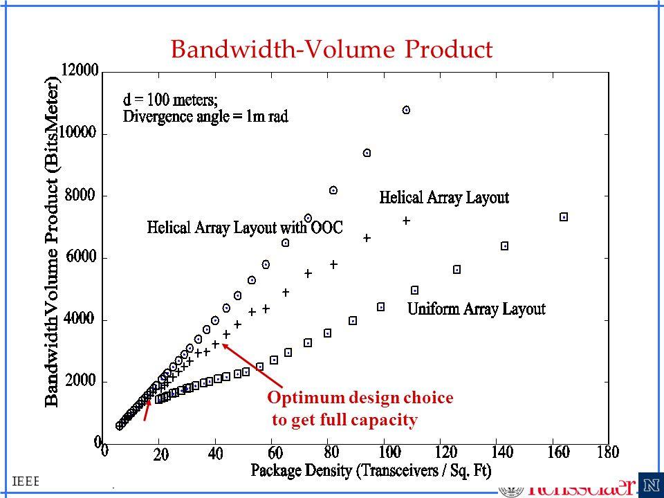 IEEE LANMAN, June 11th, 2007 20 Bandwidth-Volume Product Optimum design choice to get full capacity