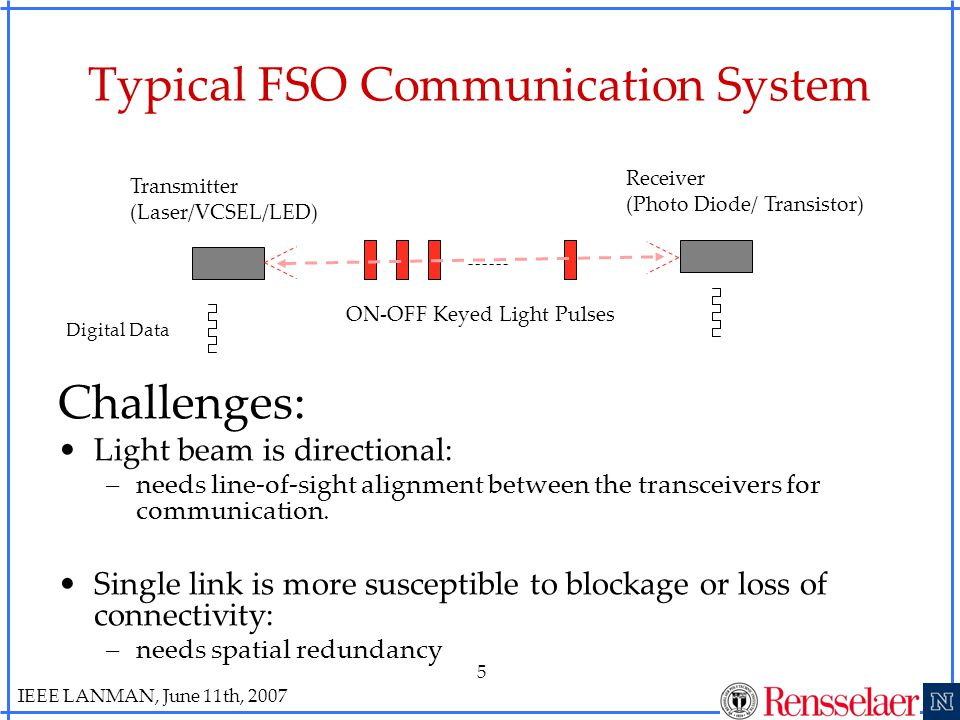 IEEE LANMAN, June 11th, 2007 5 Typical FSO Communication System Challenges: Light beam is directional: –needs line-of-sight alignment between the transceivers for communication.