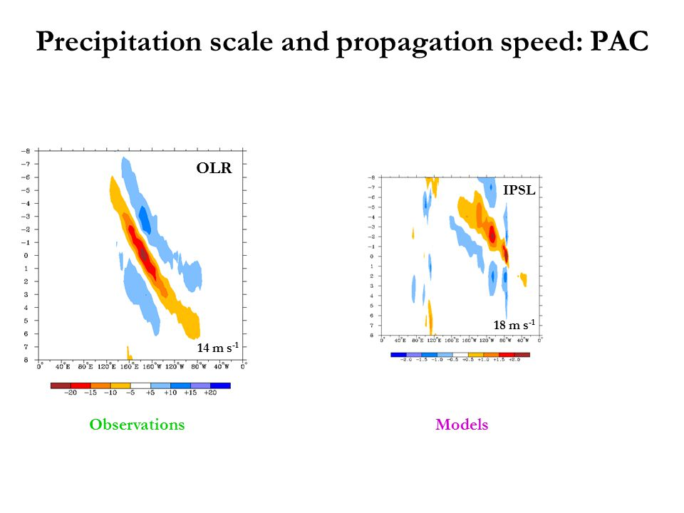 Precipitation scale and propagation speed: PAC Models IPSL 18 m s -1 Observations 14 m s -1 OLR