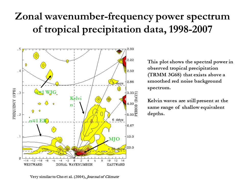 Zonal wavenumber-frequency power spectrum of tropical precipitation data, 1998-2007 This plot shows the spectral power in observed tropical precipitation (TRMM 3G68) that exists above a smoothed red noise background spectrum.