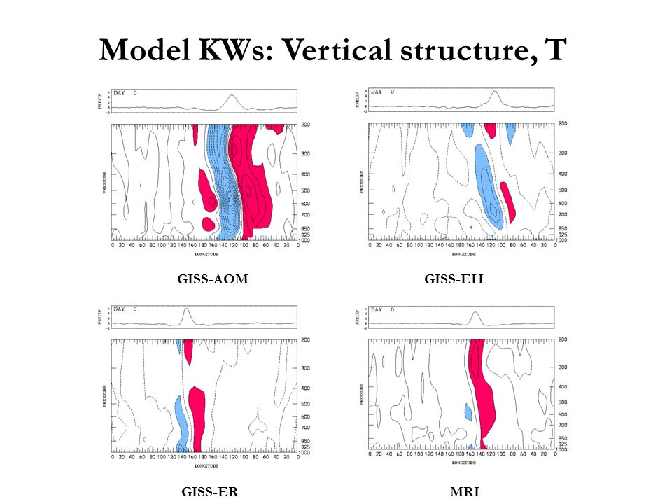 Model KWs: Vertical structure, T GISS-AOMGISS-EH GISS-ERMRI