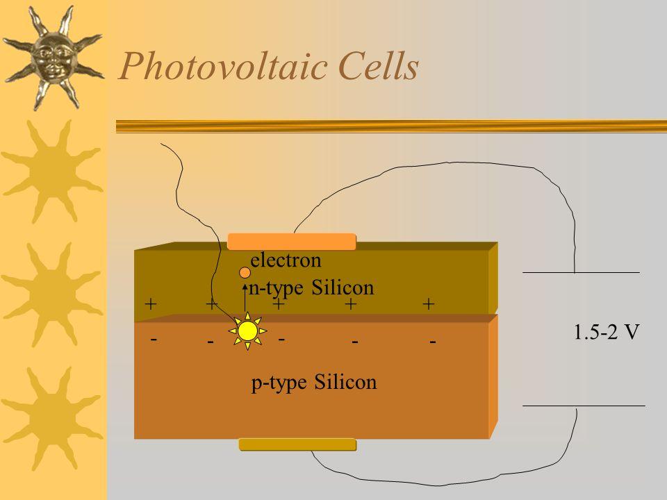 Photovoltaic Cells n-type Silicon p-type Silicon +++++ - - - -- 1.5-2 V electron