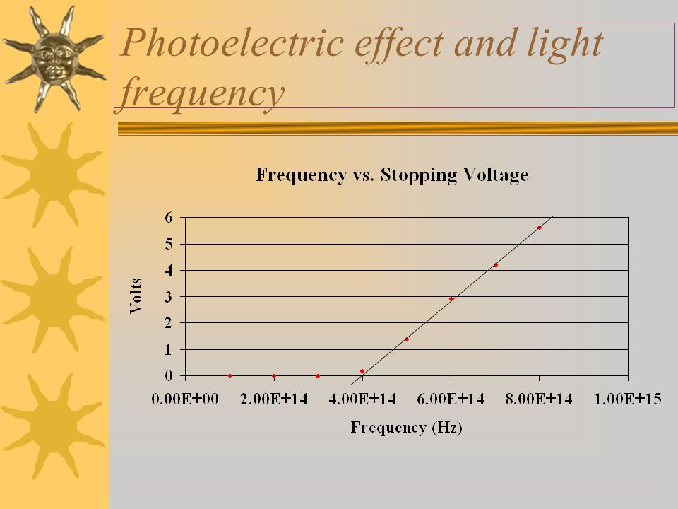 Photoelectric effect and light frequency