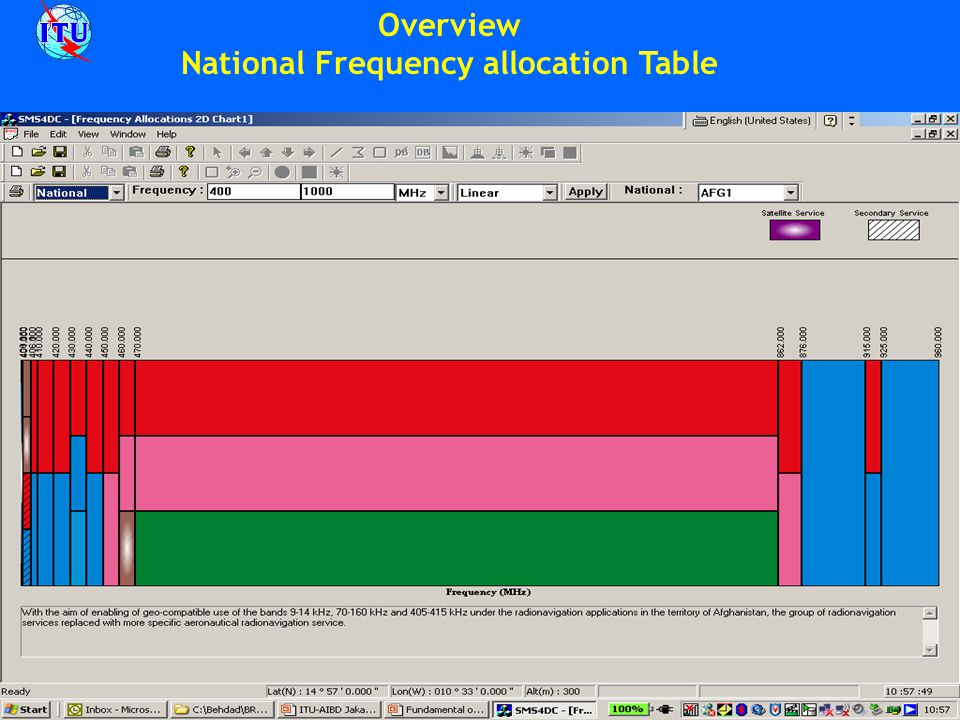 Overview National Frequency allocation Table