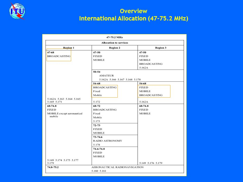 Overview International Allocation (47-75.2 MHz)
