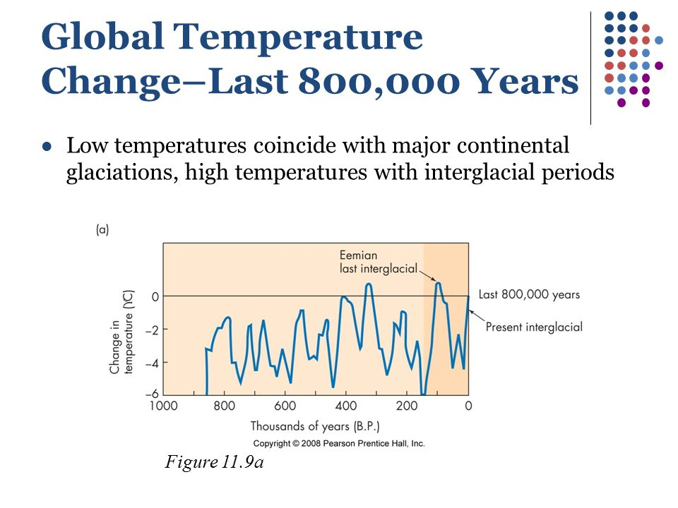 Global Temperature Change–Last 800,000 Years Low temperatures coincide with major continental glaciations, high temperatures with interglacial periods