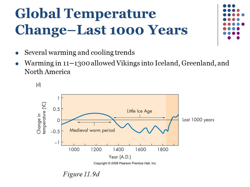 Global Temperature Change–Last 1000 Years Several warming and cooling trends Warming in 11 – 1300 allowed Vikings into Iceland, Greenland, and North A
