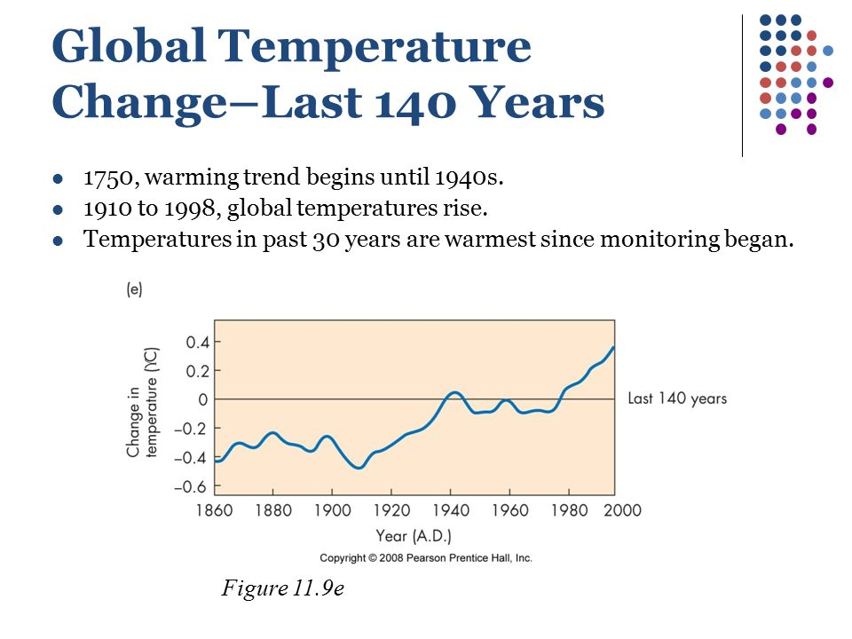 Global Temperature Change–Last 140 Years 1750, warming trend begins until 1940s. 1910 to 1998, global temperatures rise. Temperatures in past 30 years