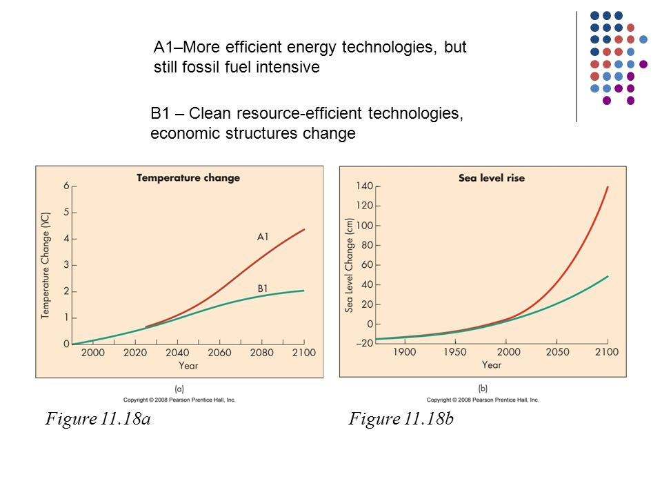 Figure 11.18aFigure 11.18b B1 – Clean resource-efficient technologies, economic structures change A1–More efficient energy technologies, but still fossil fuel intensive