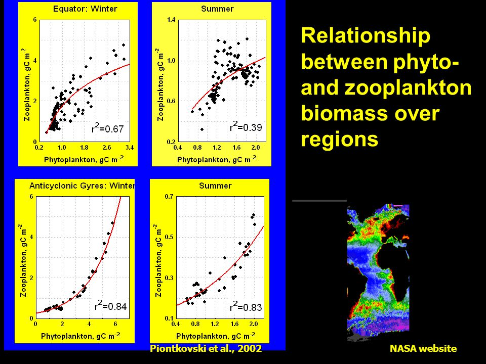 Relationship between phyto- and zooplankton biomass over regions Piontkovski et al., 2002 NASA website