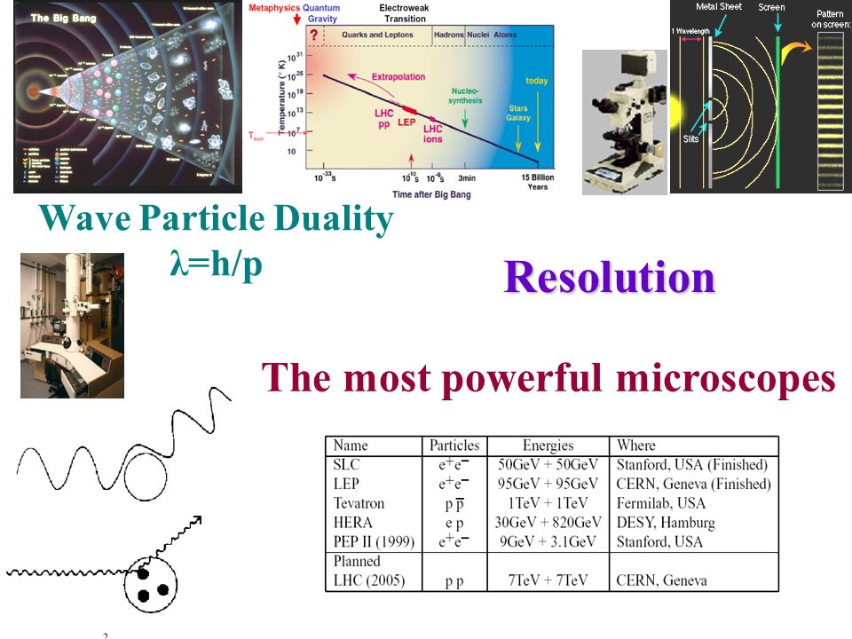 The most powerful microscopesResolution Wave Particle Duality λ=h/p